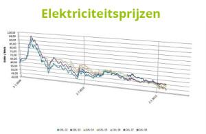 Image-elektriciteitsprijzen