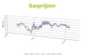 Image-gasprijzen